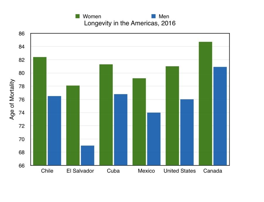Longevity in the Americas 2016